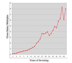 30 Years of Investing - David Collum