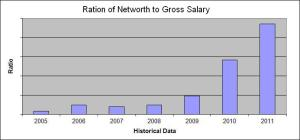 Historical Investing Ratio by Gross Salary