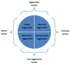 Human Action based on Morality and Aggression