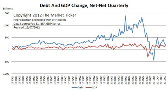 Debt and GDP Change, Net-Net Quarterly (Source: The Market Ticker)