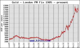 Gold: 1985 - Present